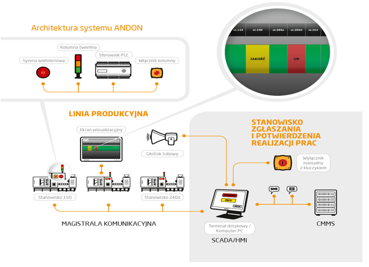 System Andon